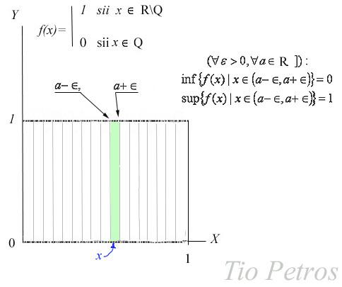 La función de Dirichlet