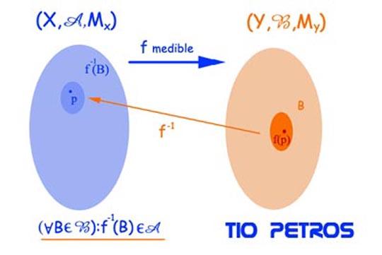 ¿Qué es una función medible?