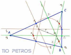 El Teorema de Feuerbach