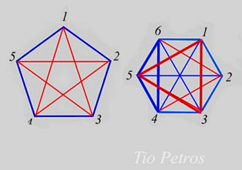 Ramsey y grafos
